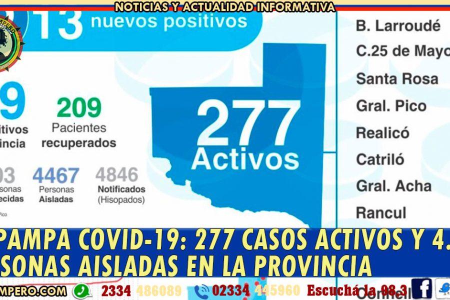LA PAMPA COVID-19: 277 CASOS ACTIVOS Y 4.381 personas aisladas en la Provincia