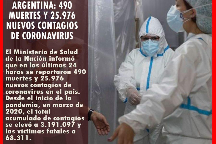 COVID-19 ARGENTINA: 490 muertes y 25.976 nuevos contagios de coronavirus