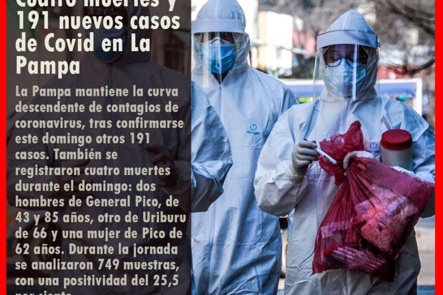 Cuatro muertes y 191 nuevos casos de Covid en La Pampa