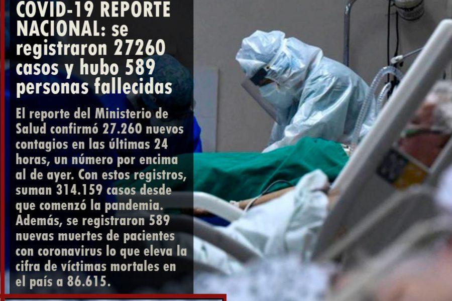 COVID-19 REPORTE NACIONAL: se registraron 27260 casos y hubo 589 personas fallecidas