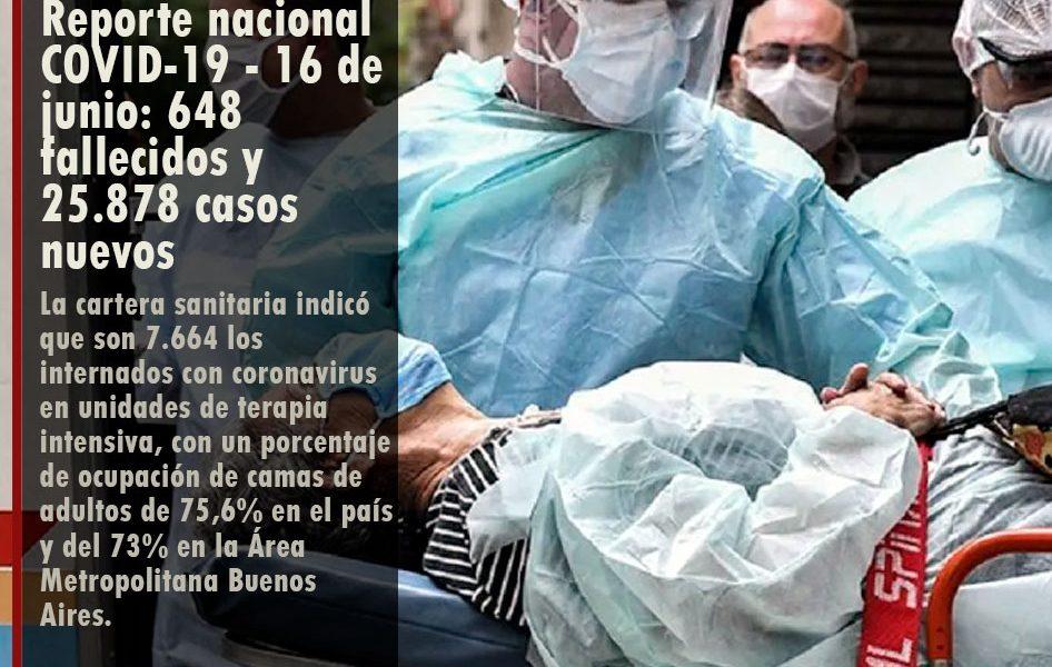 Reporte nacional COVID-19 – 16 de junio: 648 fallecidos y 25.878 casos nuevos